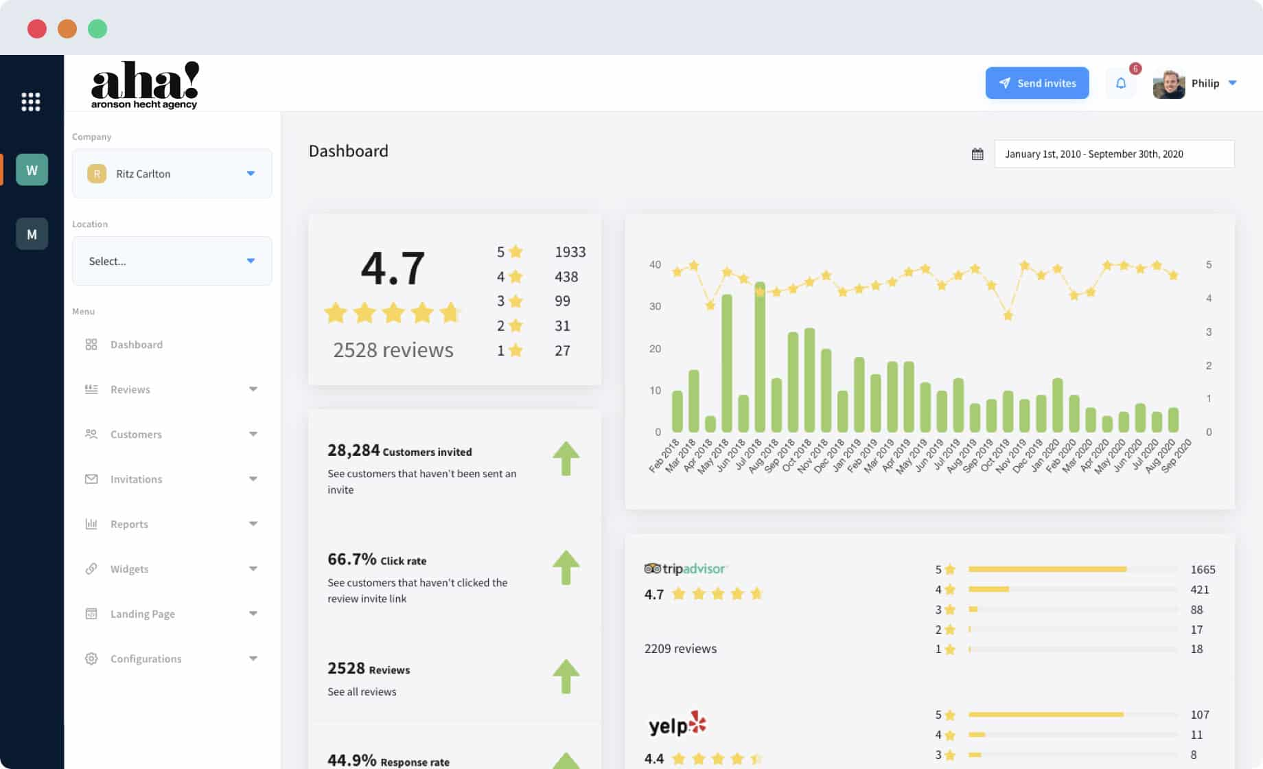 RS- Reviews Dashboard