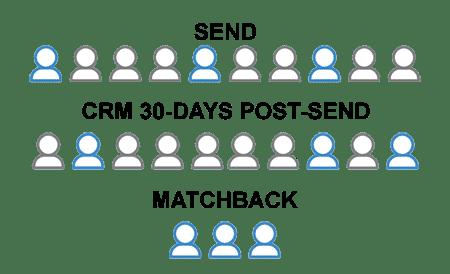 email matchback